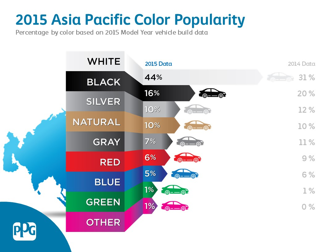 Most popular car colors 2015 - Most Popular Car Colors 2015 White Is Most Popular Vehicle Color Globally At 35 Percent